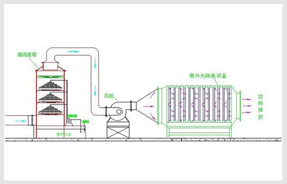 废气废水系统